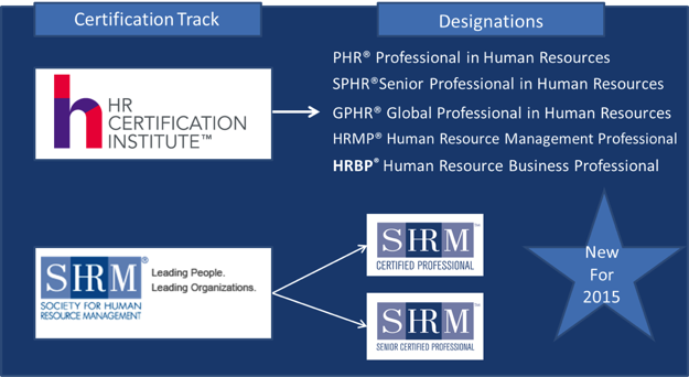 Certification - Virginia SHRM State Council